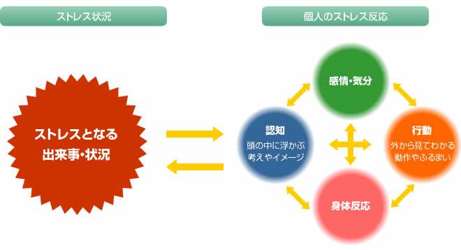 認知行動療法の基本モデル